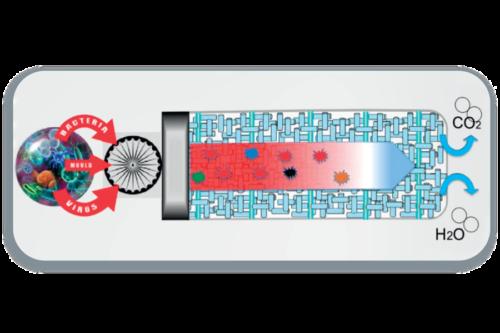 Un sistema di purificazione dell'aria interna creato con una tecnologia unica per eliminare tutti i composti organici e le particelle, viventi o inerti, presenti nell'aria in ambienti interni.