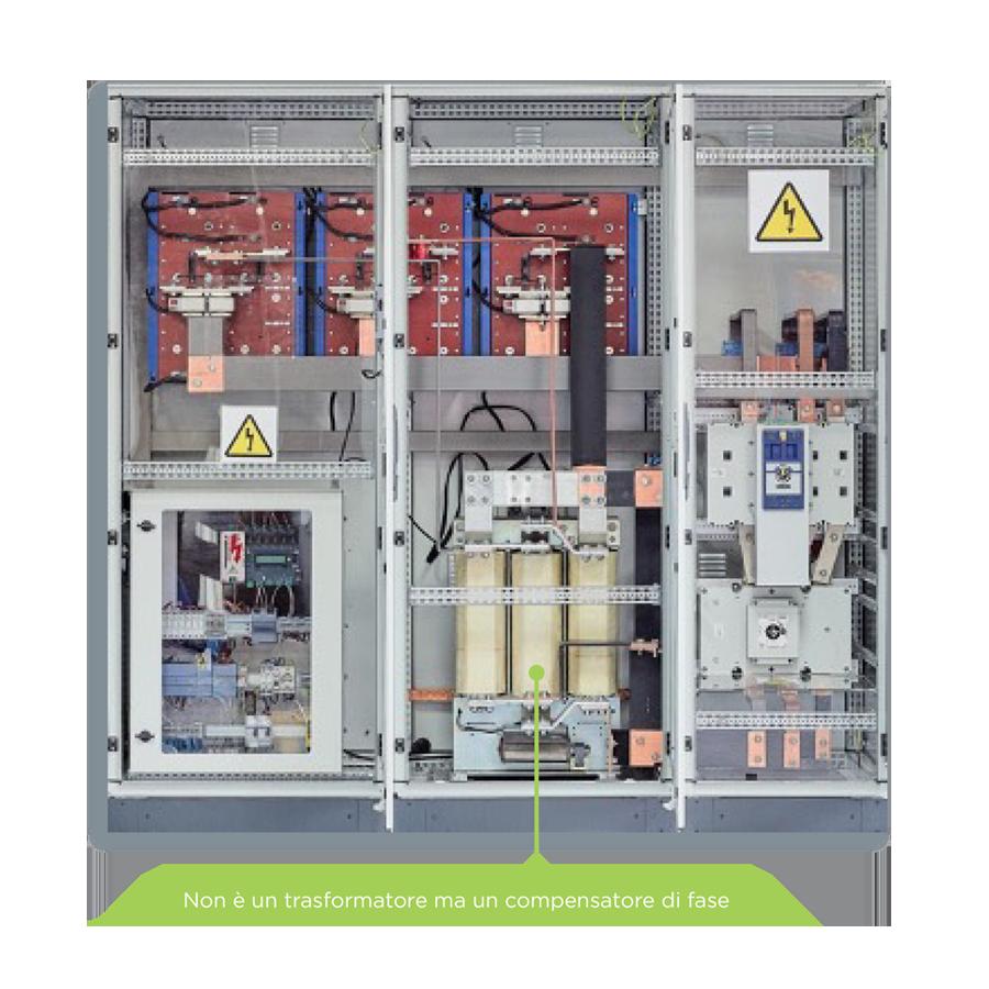 Risparmio energetico - PlanGreen